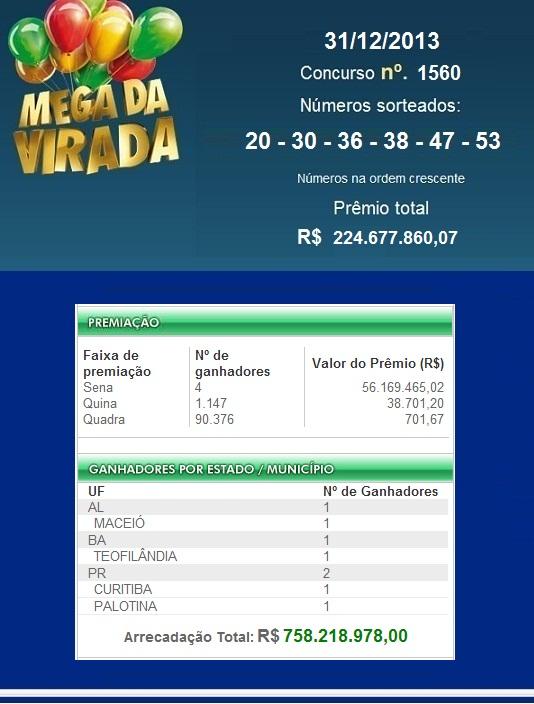 Mega-Sena da Virada, concurso nº 1560 de 31/12/2013